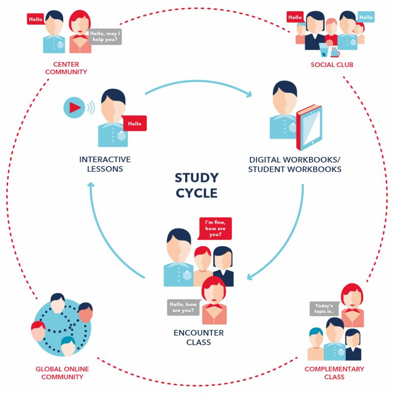 Wall Street English Study Cycle