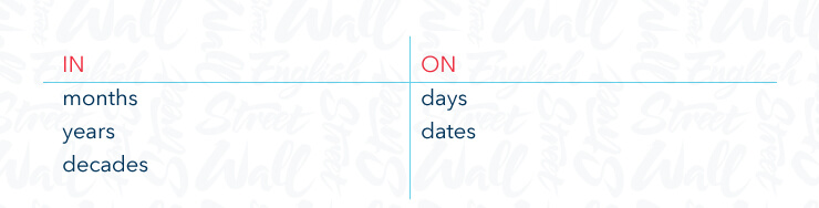 How to say days of the week, months and dates in English