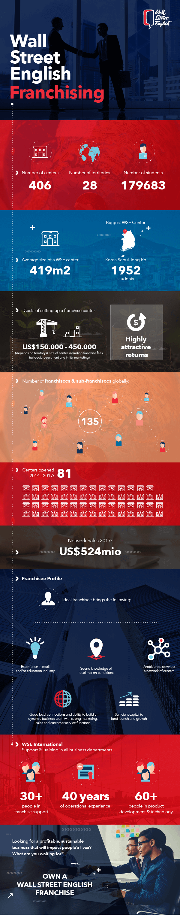 Franchising Infographic preview