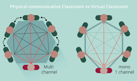 Multi- vs. mono-channel communication