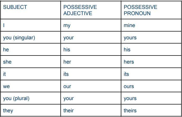 Possessive Adjectives and Pronouns - Wall Street English