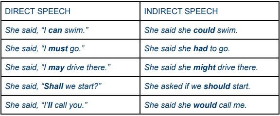 Direct and indirect speech exercises - Wall Street English