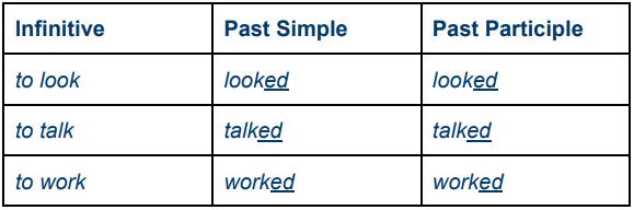 Past participle inglese verbi irregolari